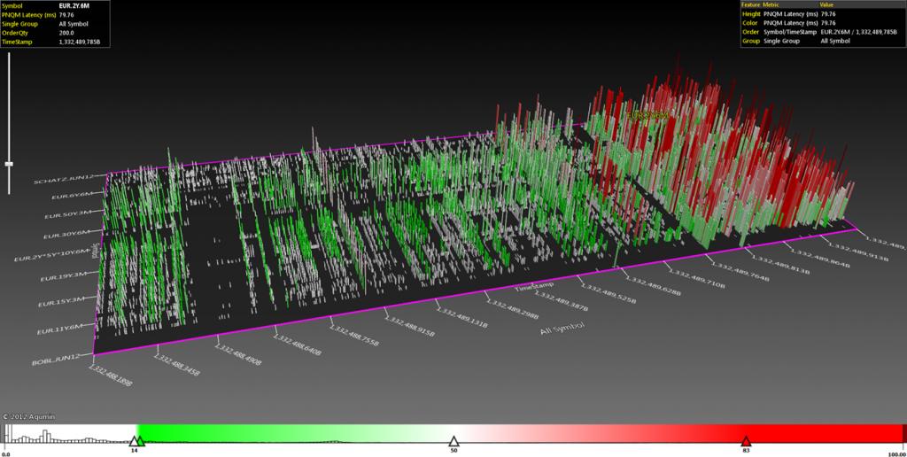 Latency (visual representation of data)